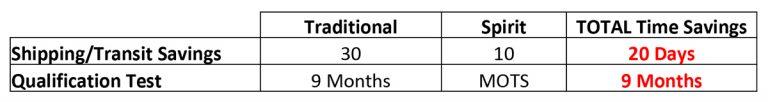 PEM Qual Time Savings