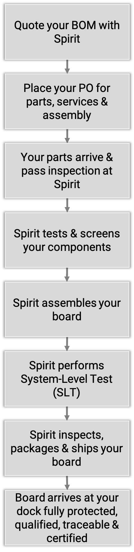 Spirit board assembly workflow for contract manufacturing